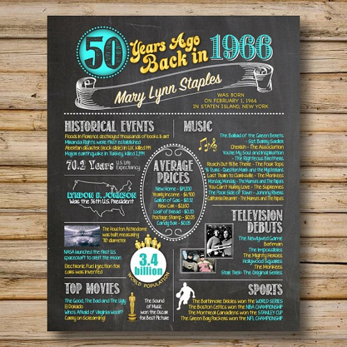 Chalkboard Memory For Women 50th Birthday Ideas