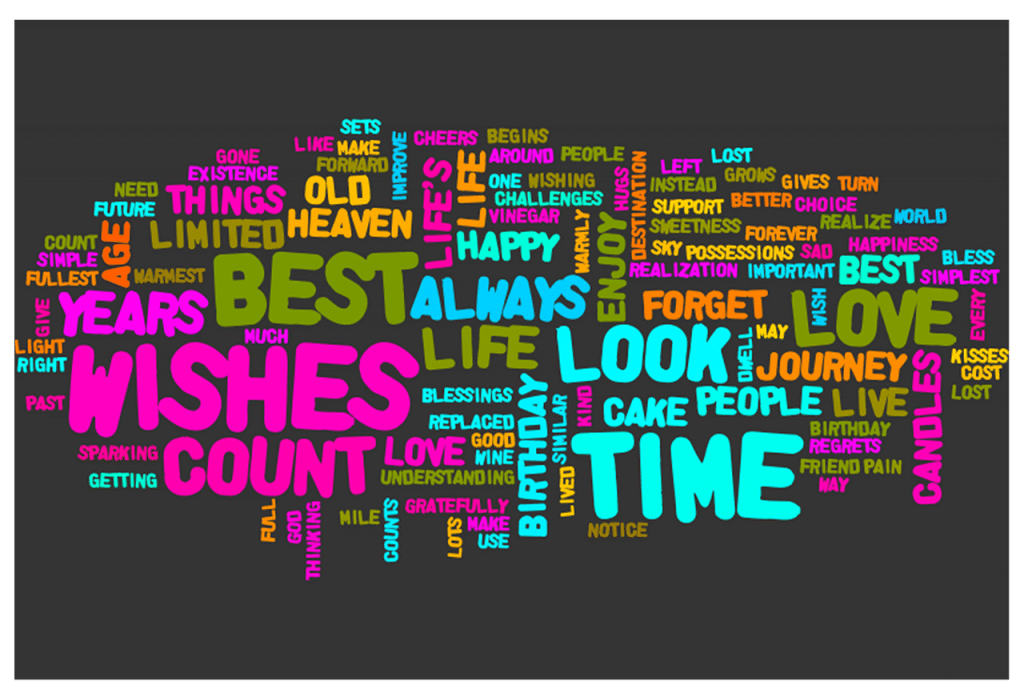 Word Cloud Birthday Wishes